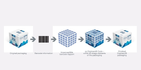 Digimarc Barcode, is almost imperceptible to the human eye but can easily be read by mobile phone cameras, tablets, POS scanners and other network interfaces.
