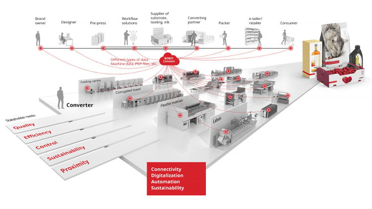 BOBST unveils a new vision for the packaging industry and launches a new range of machines and solutions.