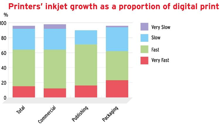 Inkjet is being applied successfully in most markets and all regions globally – the more specialist the market, the higher the growth rate.