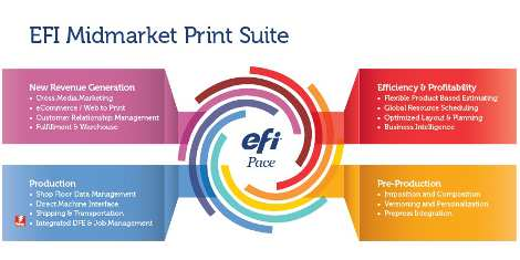 Micropress invests in EFI's Midmarket Print Suite MIS/ERP